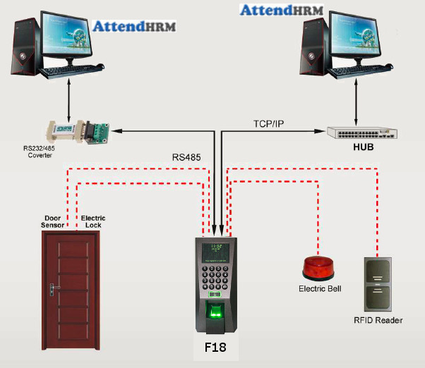 F18-Fingerprint-and-RFID-Card-Access-Control-Device-Connections